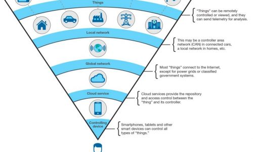 IBM model for the Internet of Things